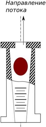 Ротаметр для газов и жидкости-принцип действия,устройство,применение,виды