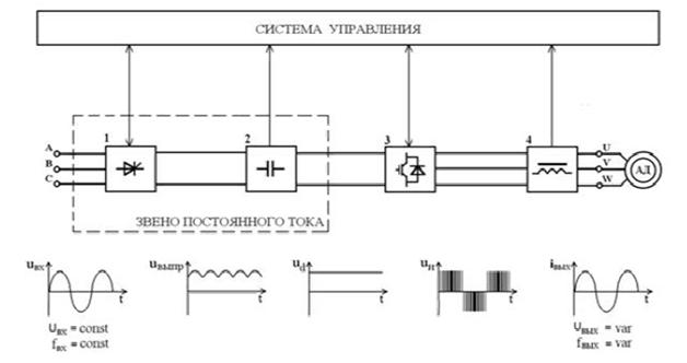 Схема инверторного преобразователя