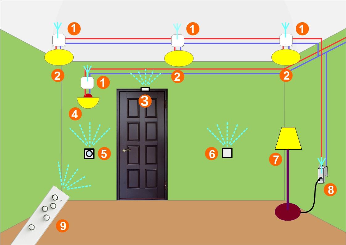 Управление освещением радиопультом: разновидности и схемы подключения