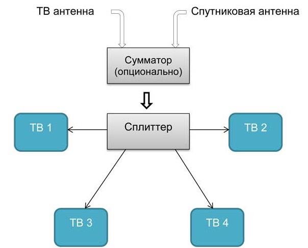 Схемы соединения телевизионных приемников