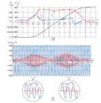 Реверс электродвигателя — полное описание функций реверсирования