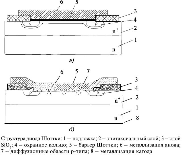 Структура диода Шоттки