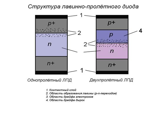 лавинный диод