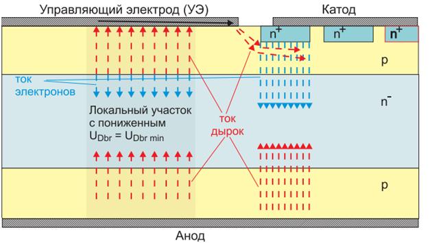 фототеристоры