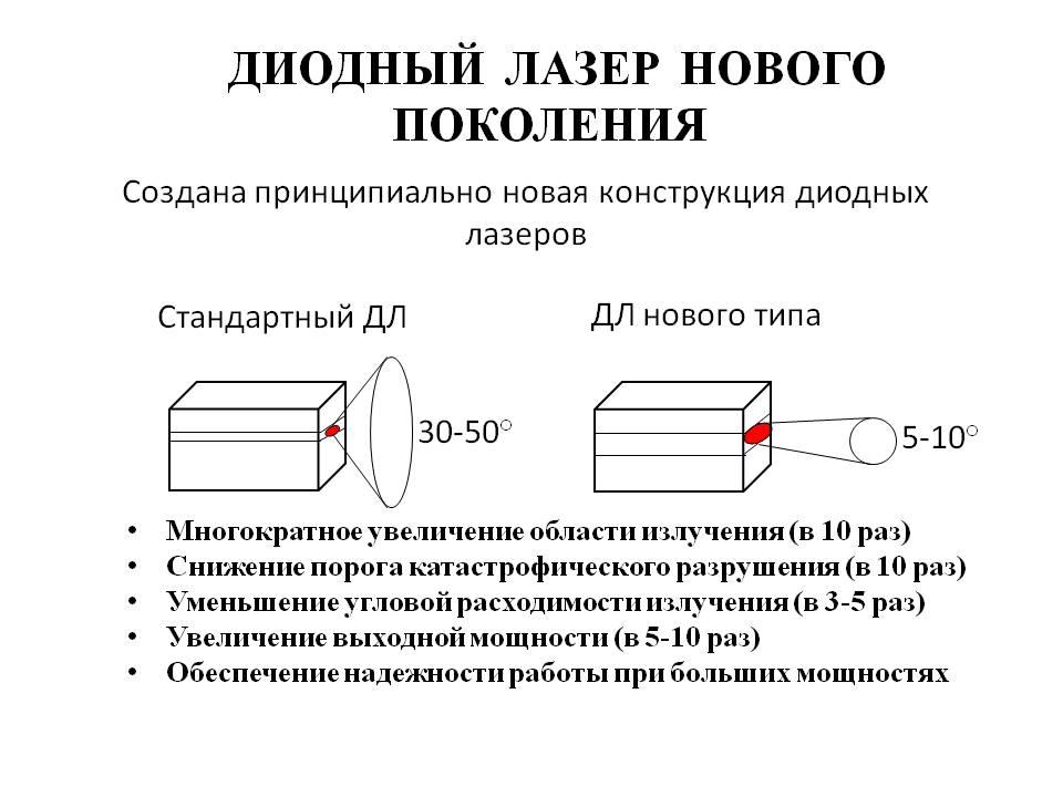lazernyj-diod