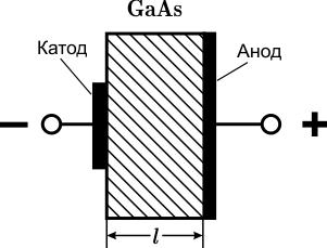 diod-ganna