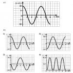 Изменение электрического заряда конденсатора в колебательном контуре