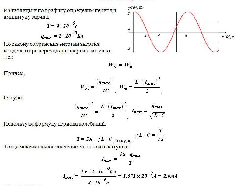 Изменение заряда конденсатора в колебательном контуре