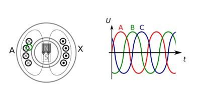 Принцип работы и устройство генератора переменного тока
