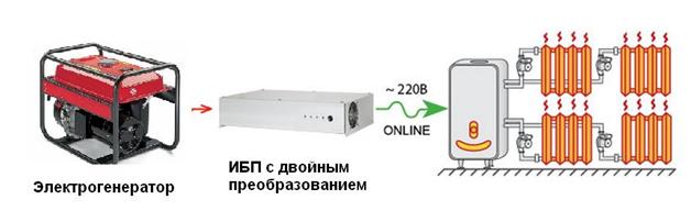Схема подключения отопительного газового котла от генератора через ИБП