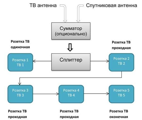 Проходная схема соединения телевизионных розеток