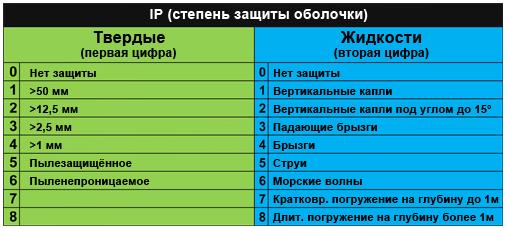 Типы и классификация розеток