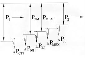 cхема замещения трансформатора Потери мощности асинхронного двигателя