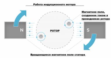 Принцип работы трёхфазного индукционного мотора
