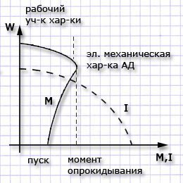 характеристики асинхронного электродвигателя