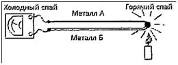 термопара