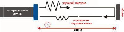 ультразвуковые датчики движения