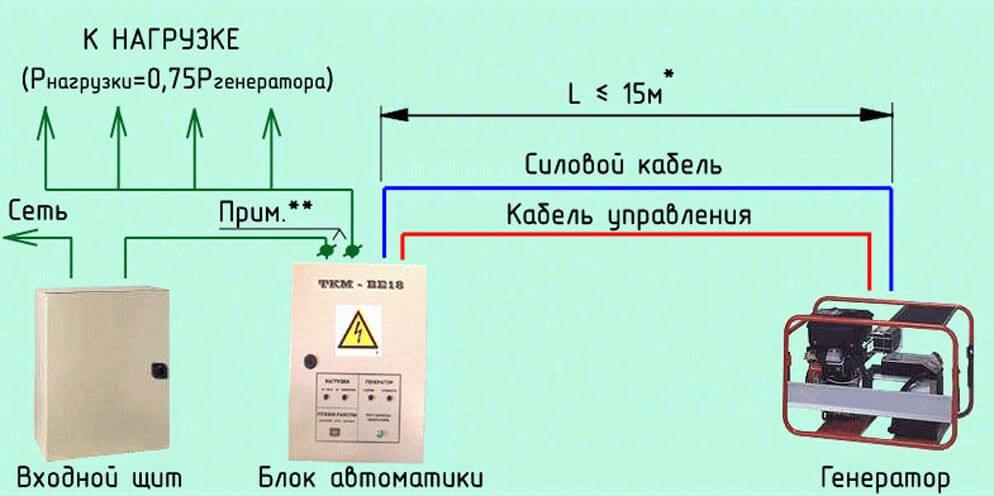 Схема подключения резервного питания для дома6
