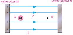 Работа электрического поля при перемещении заряда
